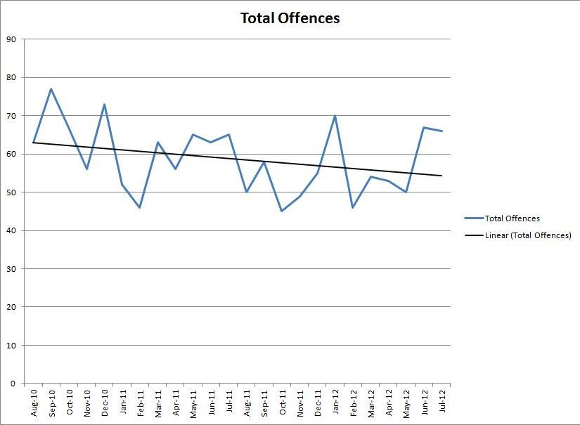Shooters Hill Total Offences Trend
