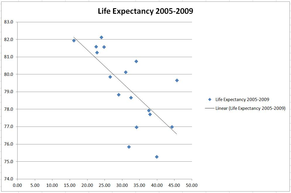 Average Life Expectancy for Greenwich Wards against Index of Deprivation