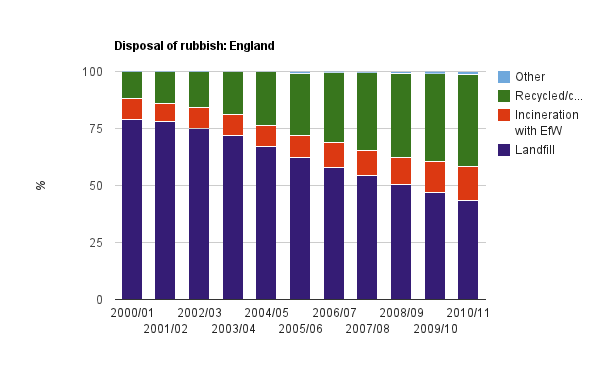 Disposal of Rubbish in England from Guardian Datablog