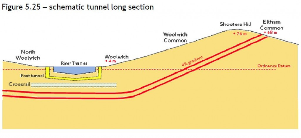 Shooters Hill Tunnel section from TfL's Assessment of Options