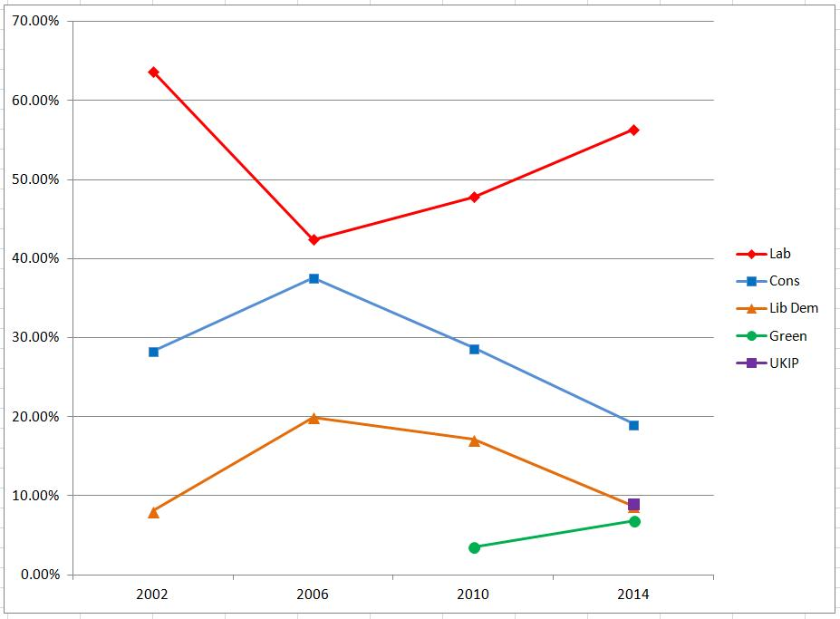 Vote percentages in local elections since 2002