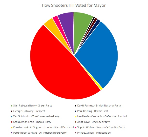 Percentage of votes cast for London Mayor in Shooters Hill